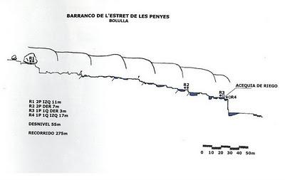 Tronkos y Barrancos. Estret de Les Penyes