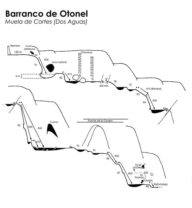 Barranco de otonel Tronkos y Barrancos